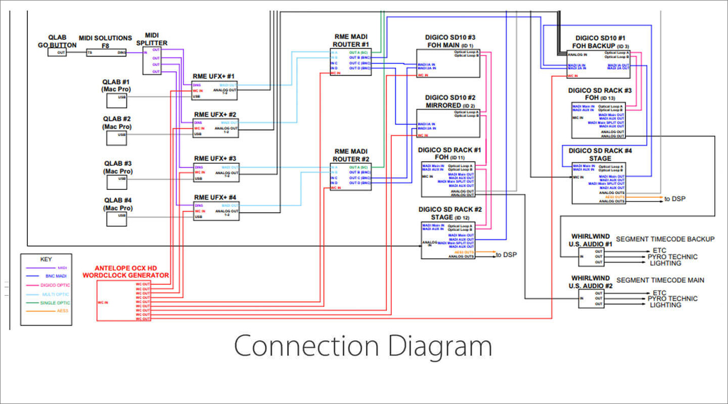 Rme Connection Diagram Winter Olympics 2018 Synthax Audio Uk Analog Phone Wiring