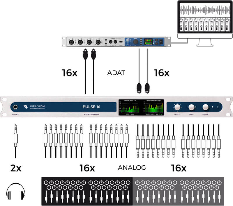 Setup Example - RME Fireface UFX II & Ferrofish Pulse 16 - Synthax Audio UK