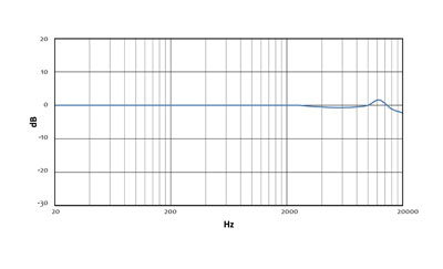 MicW i316 - Frequency Response