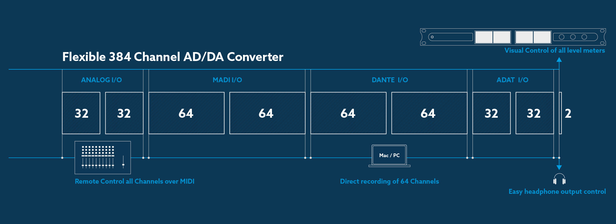 Ferrofish A32 Dante 64 Channel Ad Da Converter With Adat Madi And Circuitdiagram Addaconvertercircuit Adconverter 16bitad 384 Routing Matrix